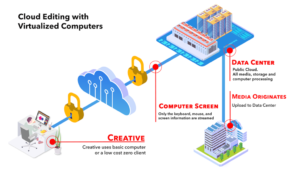 Cloud Editing with Virtualized Computers