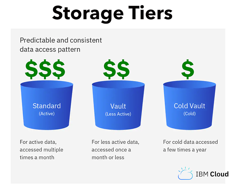 Bebop and Teradici Webinar cloud storage tiers