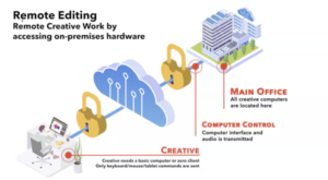 Remote Editing - Remote Creative Work by acessing on-premises hardware